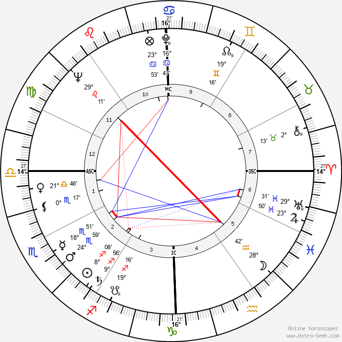 Ralph Beard - Birth horoscope chart