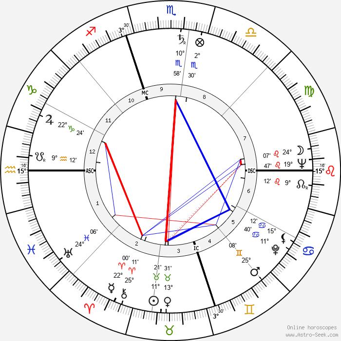 Ralph Brickner - Birth horoscope chart
