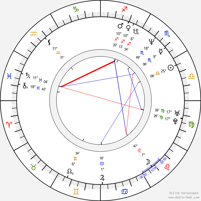 Ralph Eggleston - Birth horoscope chart