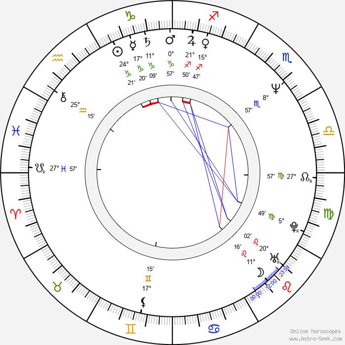 Ralph Herforth - Birth horoscope chart
