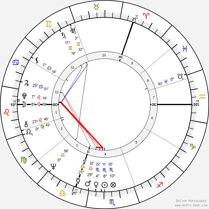 Ralph Klein - Birth horoscope chart