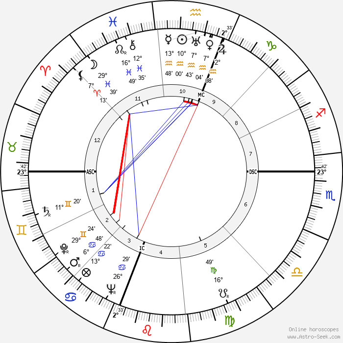 Ralph Lazarus - Birth horoscope chart