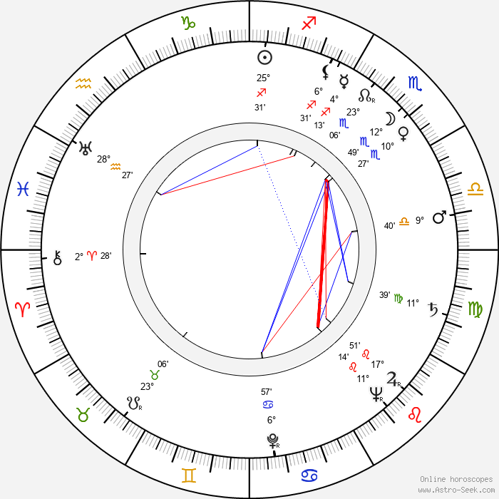 Ralph Levy - Birth horoscope chart