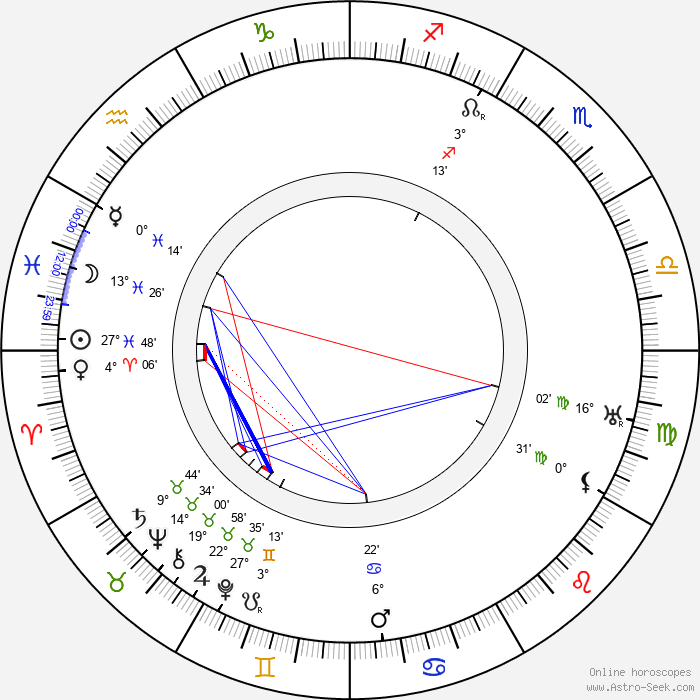 Ralph Lynn - Birth horoscope chart