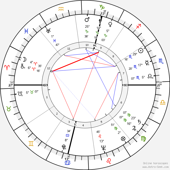 Ralph Meeker - Birth horoscope chart
