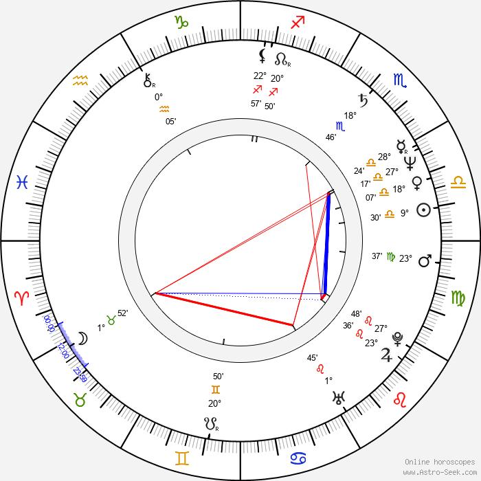 Ralph Morgenstern - Birth horoscope chart