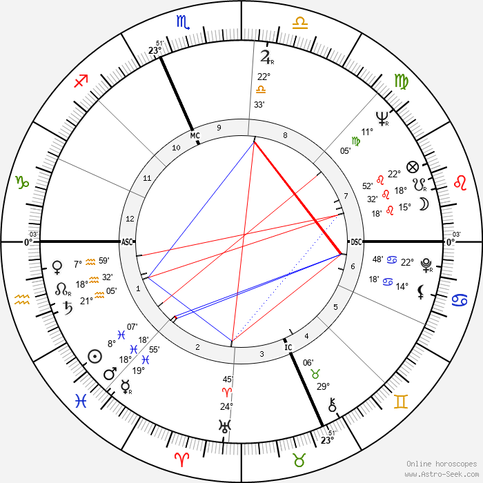 Ralph Nader - Birth horoscope chart