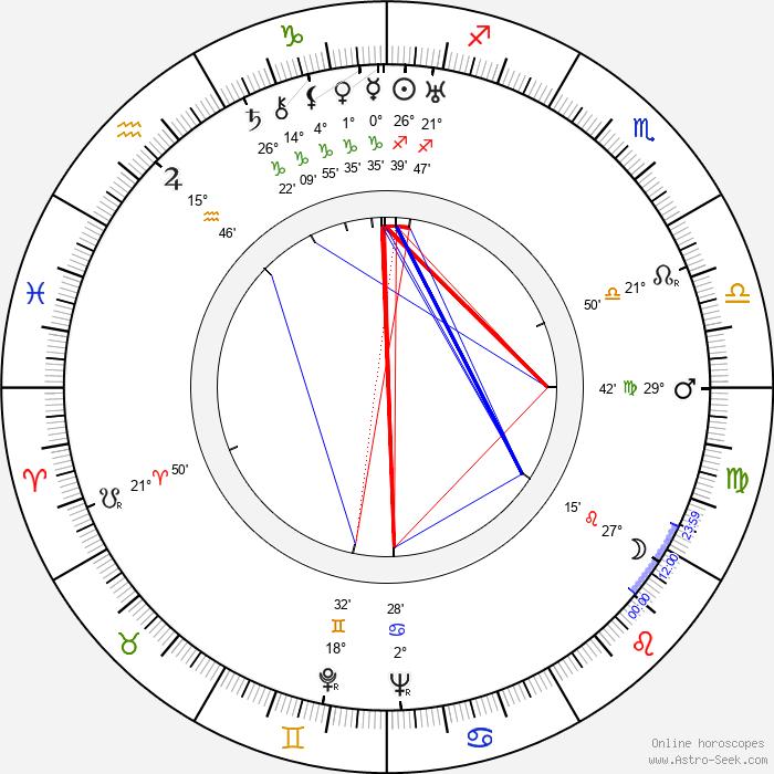 Ralph Richardson - Birth horoscope chart