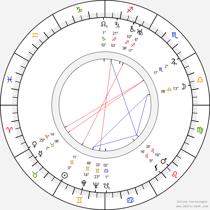 Ralph Sanford - Birth horoscope chart
