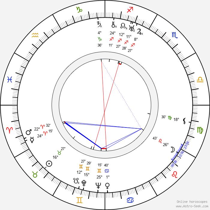 Ralph Truman - Birth horoscope chart