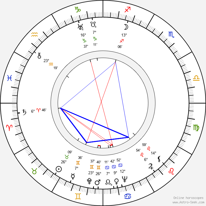 Ralph Wright - Birth horoscope chart