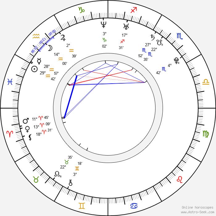 Raluca Aprodu - Birth horoscope chart