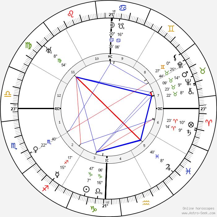 Ramana Maharishi - Birth horoscope chart