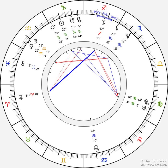 Ramón Arangüena - Birth horoscope chart
