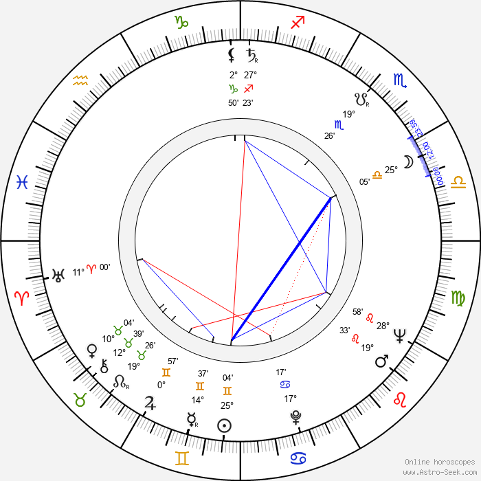 Ramon Bieri - Birth horoscope chart