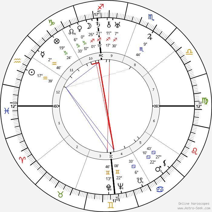 Ramon Novarro - Birth horoscope chart