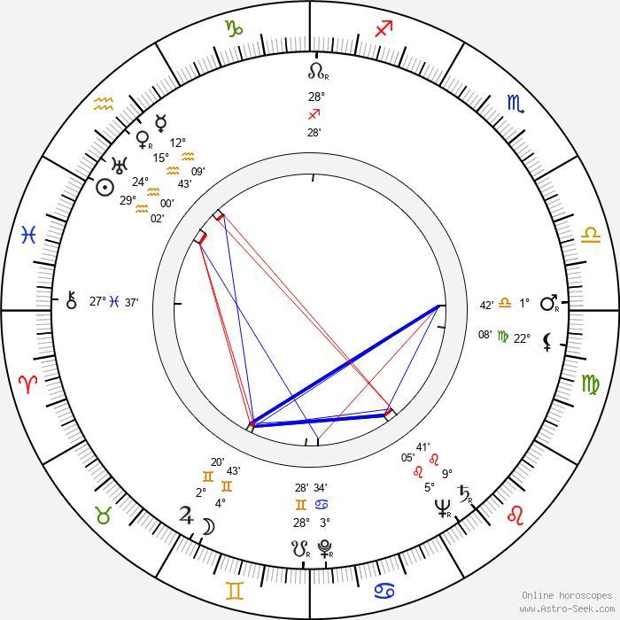 Ramón Obón - Birth horoscope chart