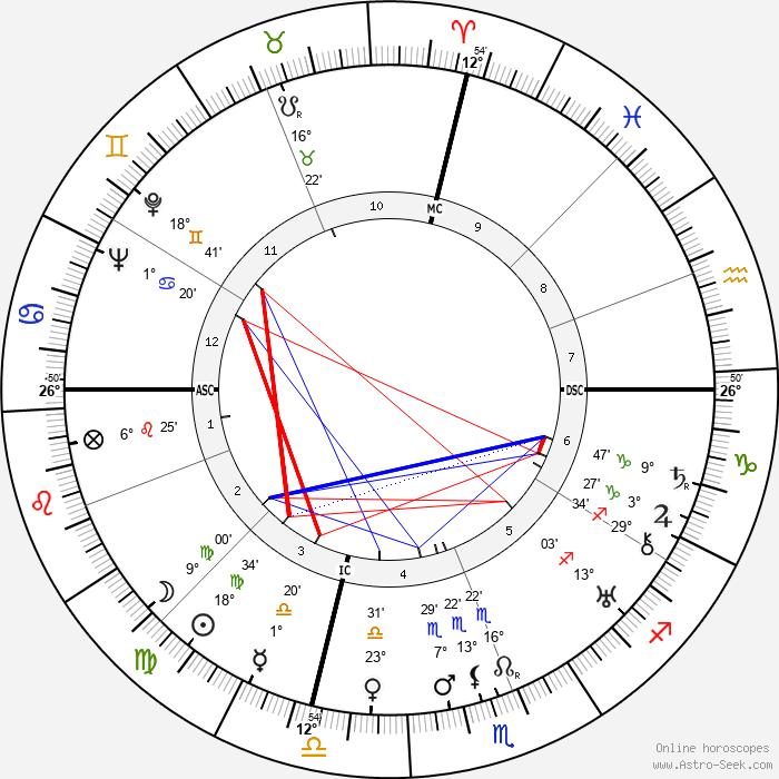 Ramón Serrano Súñer - Birth horoscope chart