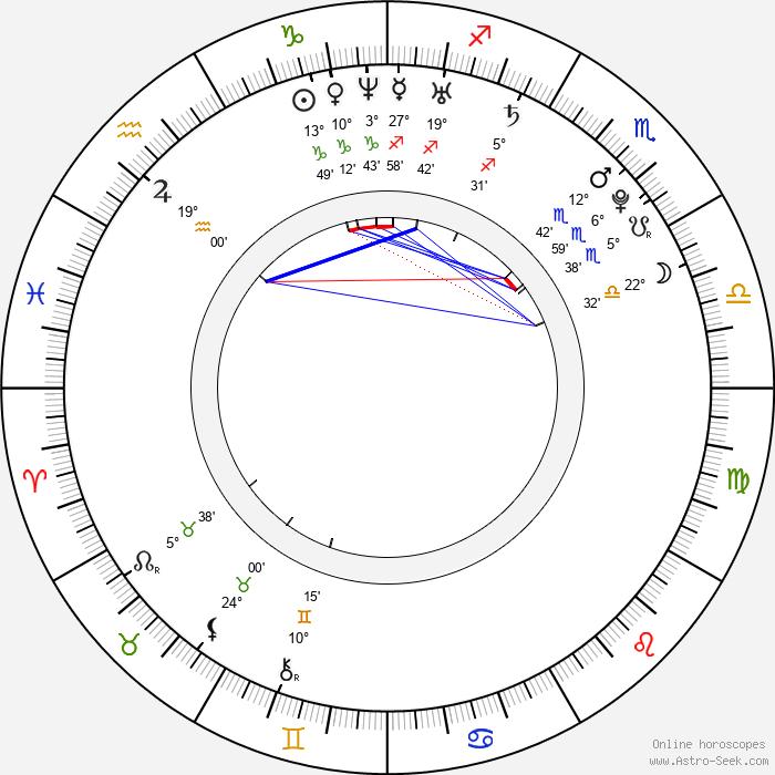 Ramona Gabathuler - Birth horoscope chart