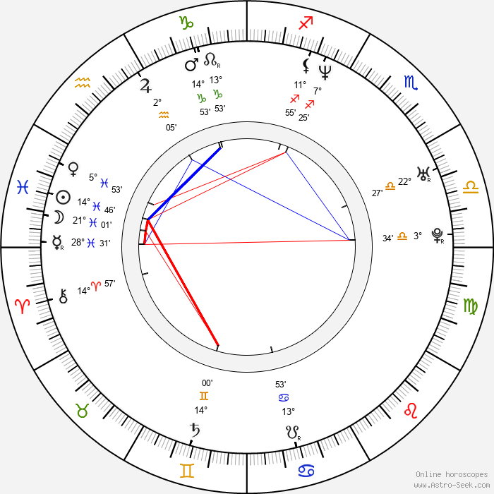 Ramzi Abed - Birth horoscope chart