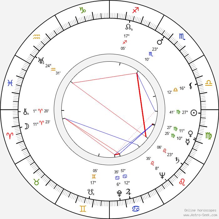 Rand Brooks - Birth horoscope chart