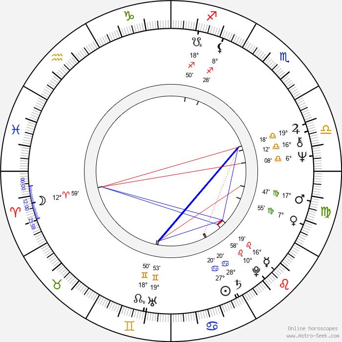 Randal Kleiser - Birth horoscope chart