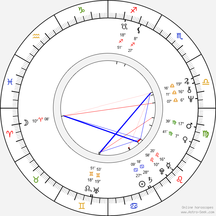 Randal Kleiser - Birth horoscope chart