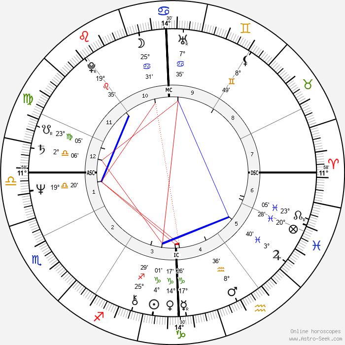 Randall Woodfield - Birth horoscope chart