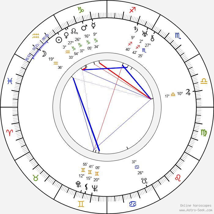 Randolph Scott - Birth horoscope chart