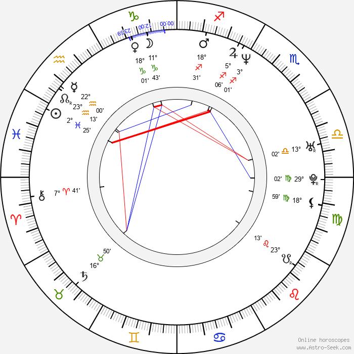 Randy Blythe - Birth horoscope chart