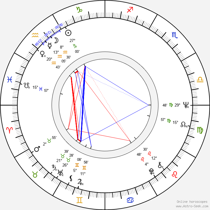 Randy Boone - Birth horoscope chart