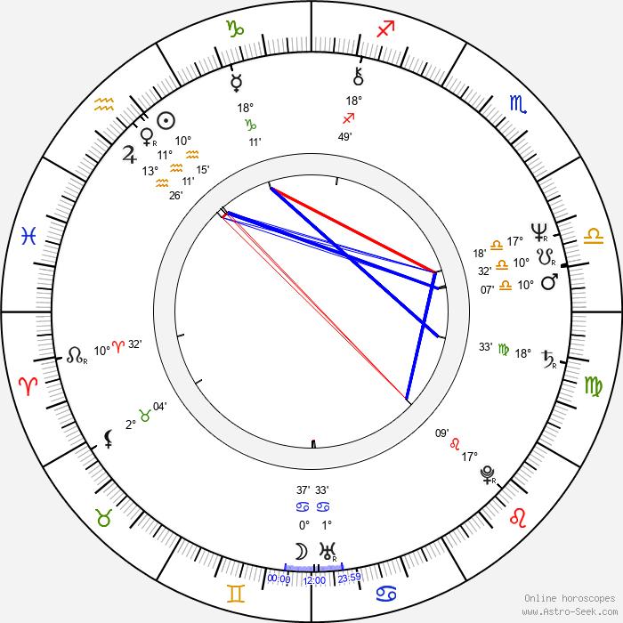 Randy Brooks - Birth horoscope chart