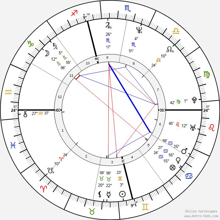 Randy Brown - Birth horoscope chart