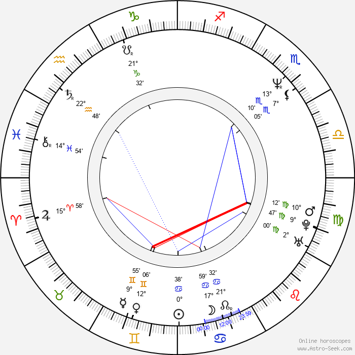 Randy Couture - Birth horoscope chart