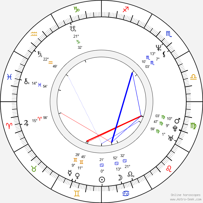Randy Couture - Birth horoscope chart
