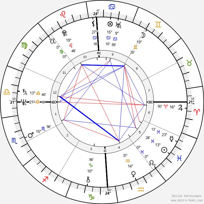 Randy Gradishar - Birth horoscope chart