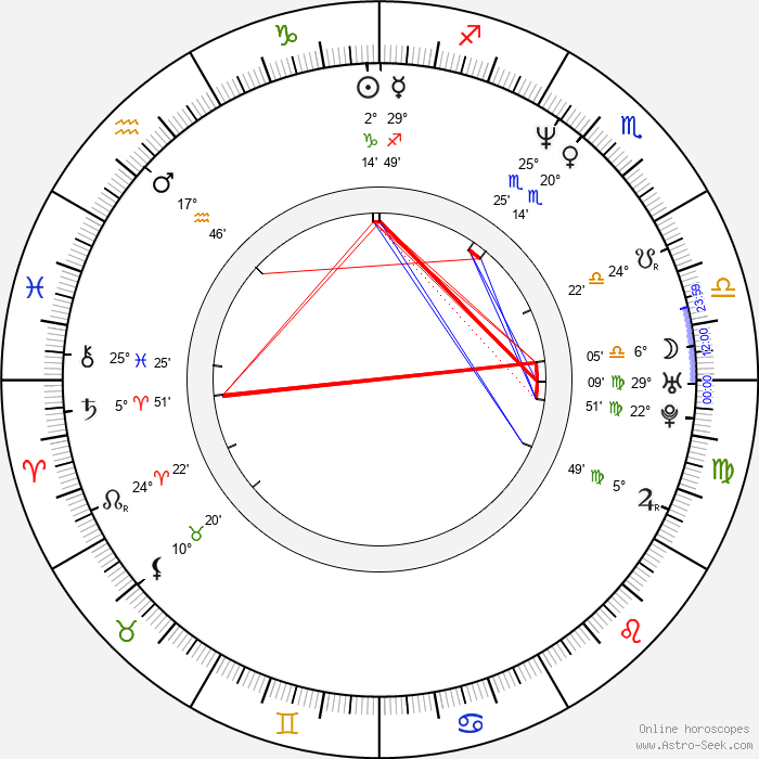 Randy J. Goodwin - Birth horoscope chart