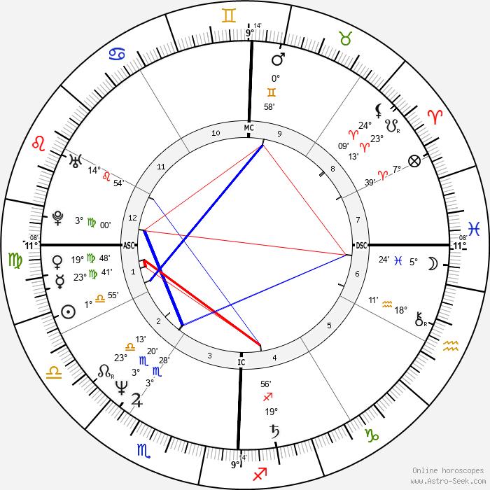 Randy Kerber - Birth horoscope chart