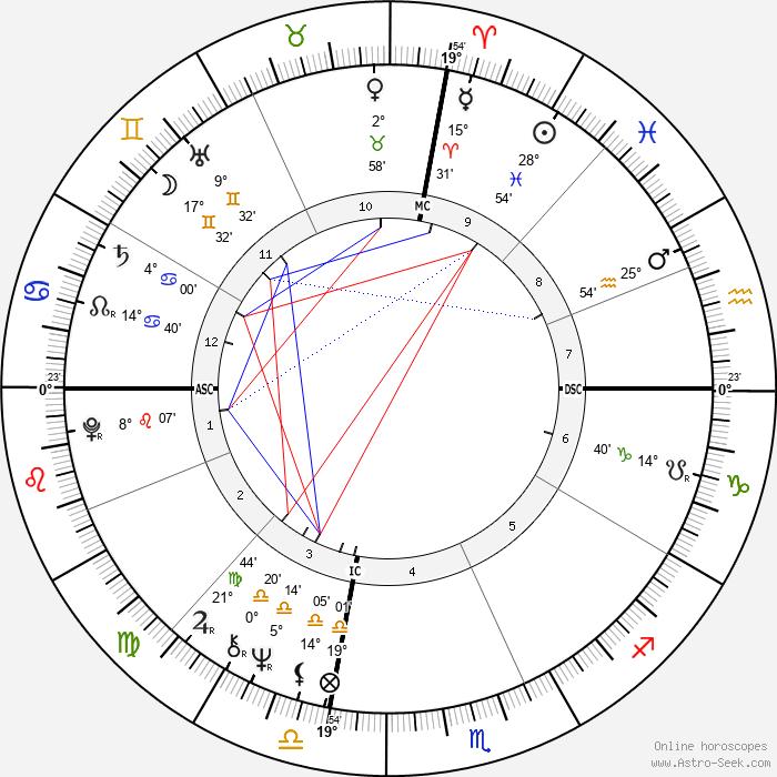Randy Kraft - Birth horoscope chart