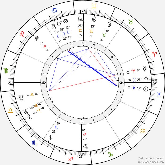 Randy Meisner - Birth horoscope chart