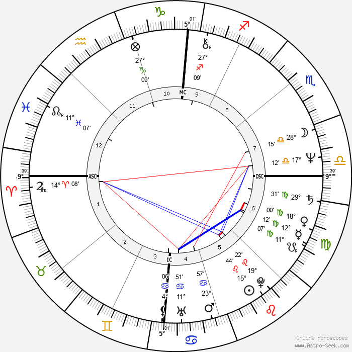 Randy Shilts - Birth horoscope chart
