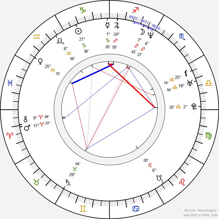 Randy Sklar - Birth horoscope chart