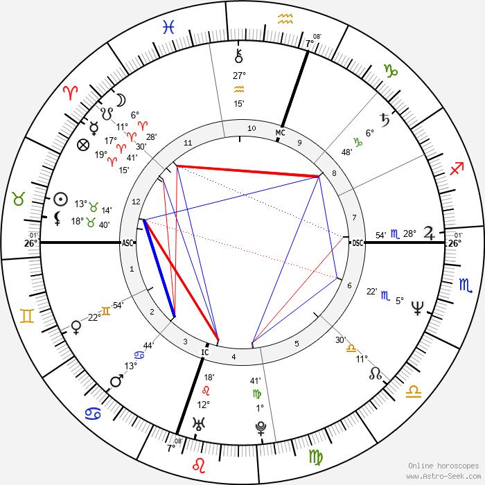Randy Travis - Birth horoscope chart