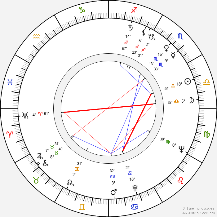 Rangel Vulchanov - Birth horoscope chart