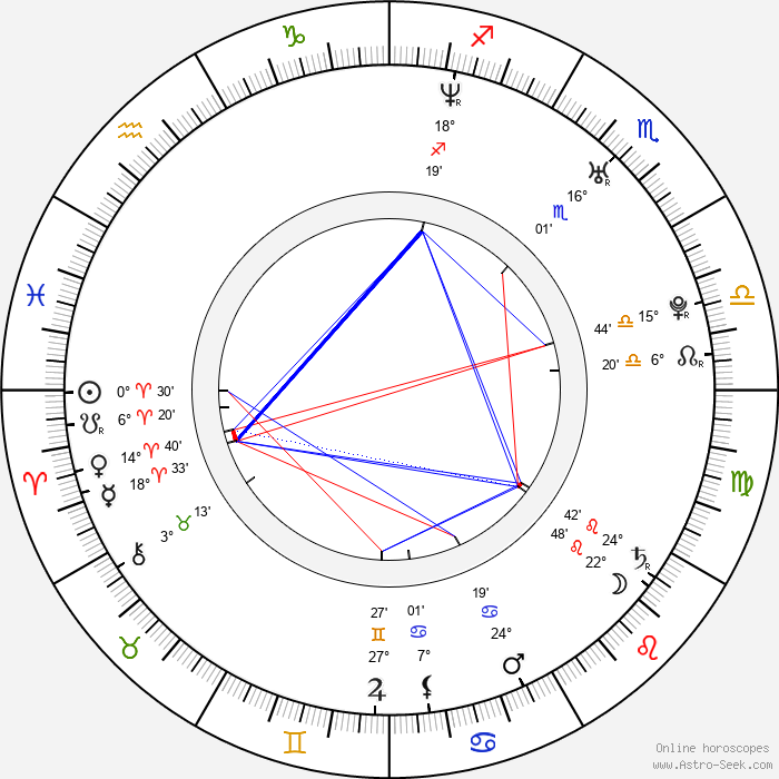 Rani Mukerji - Birth horoscope chart