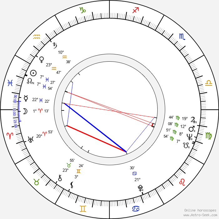 Ranko Gucevac - Birth horoscope chart