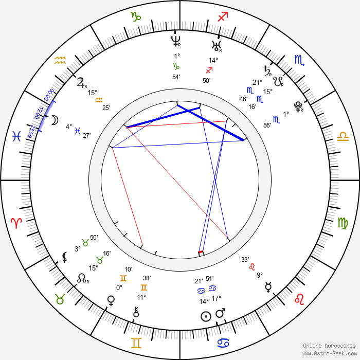 Ranveer Singh - Birth horoscope chart