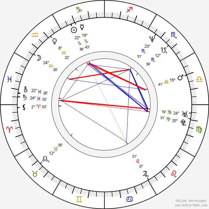 Ranvir Shorey - Birth horoscope chart