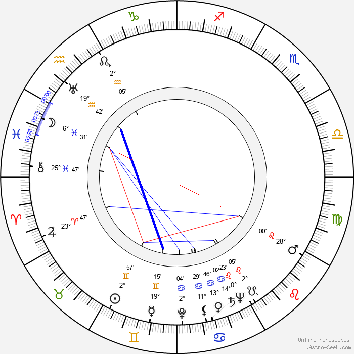 Raoul André - Birth horoscope chart