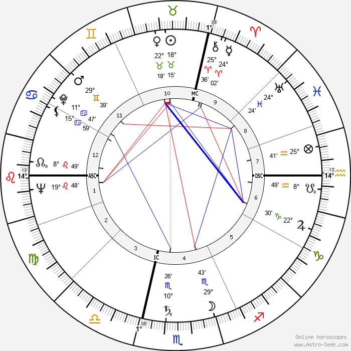 Raoul Bortoletto - Birth horoscope chart